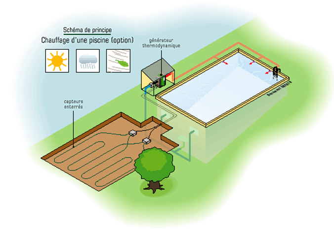 Installation climatisation gainable geothermie verticale for Calcul pompe piscine